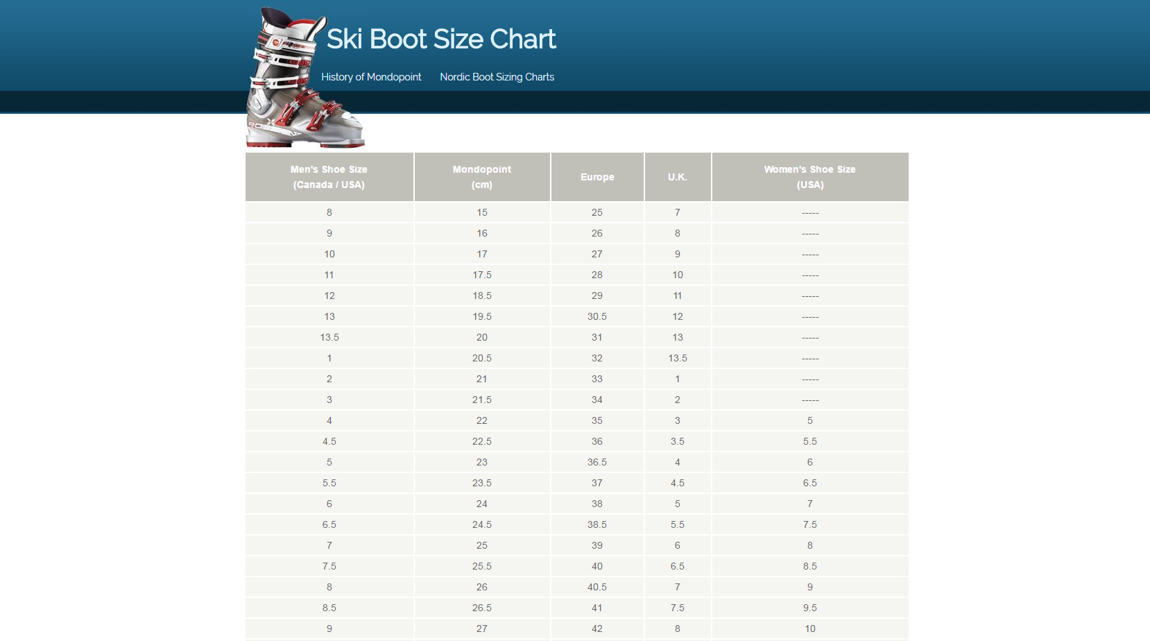 ski boot sizing chart and mondopoint conversion table